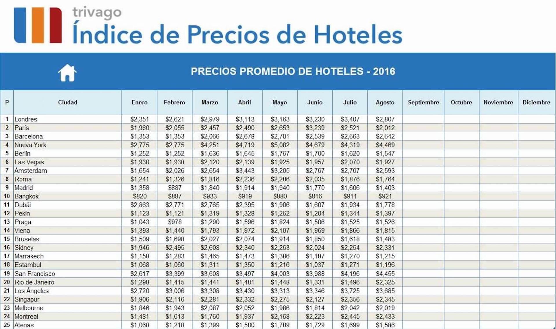 hoteles-europa-precio-23082016