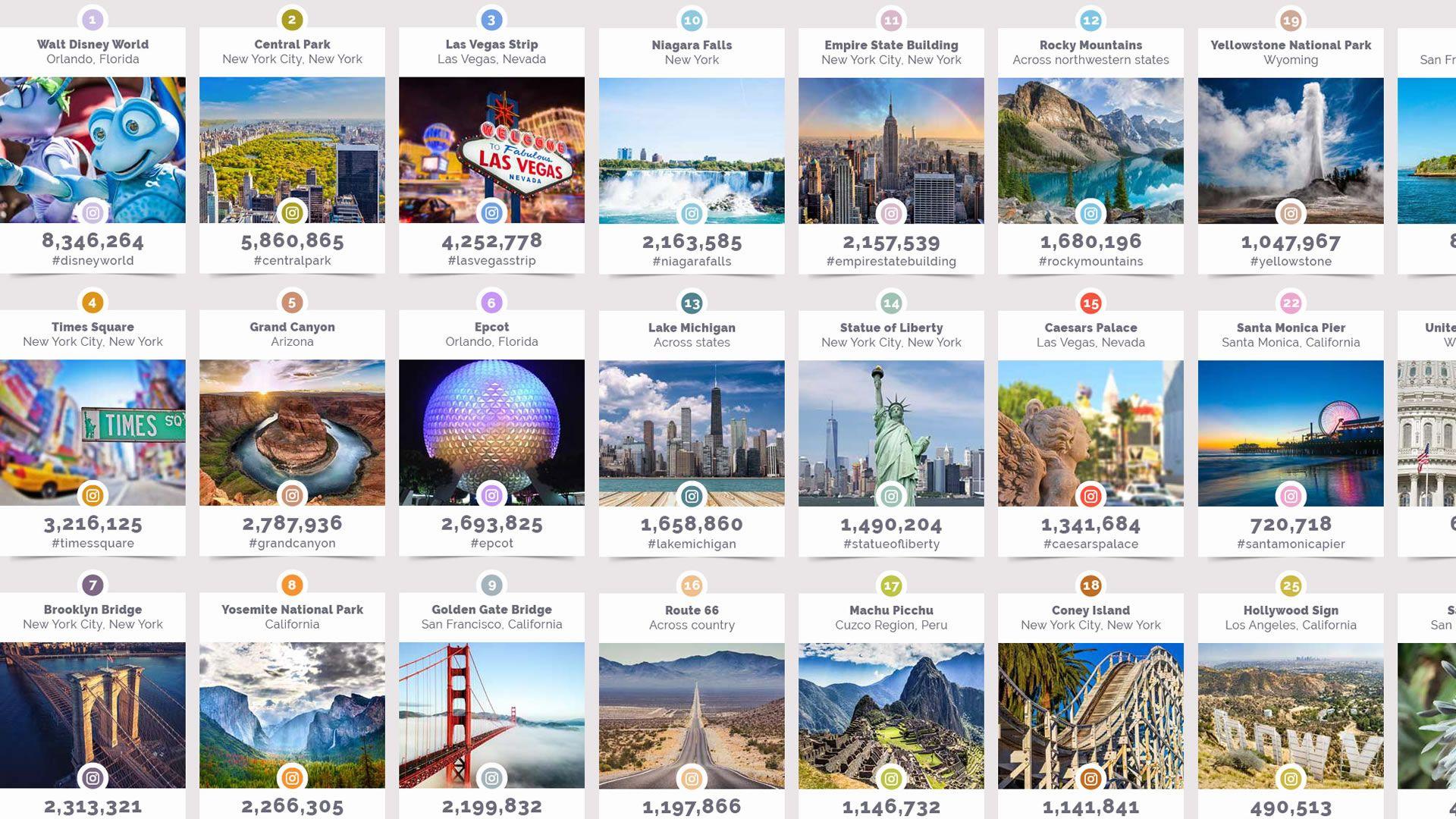 Las 50 atracciones de Estados Unidos más publicadas en Instagram