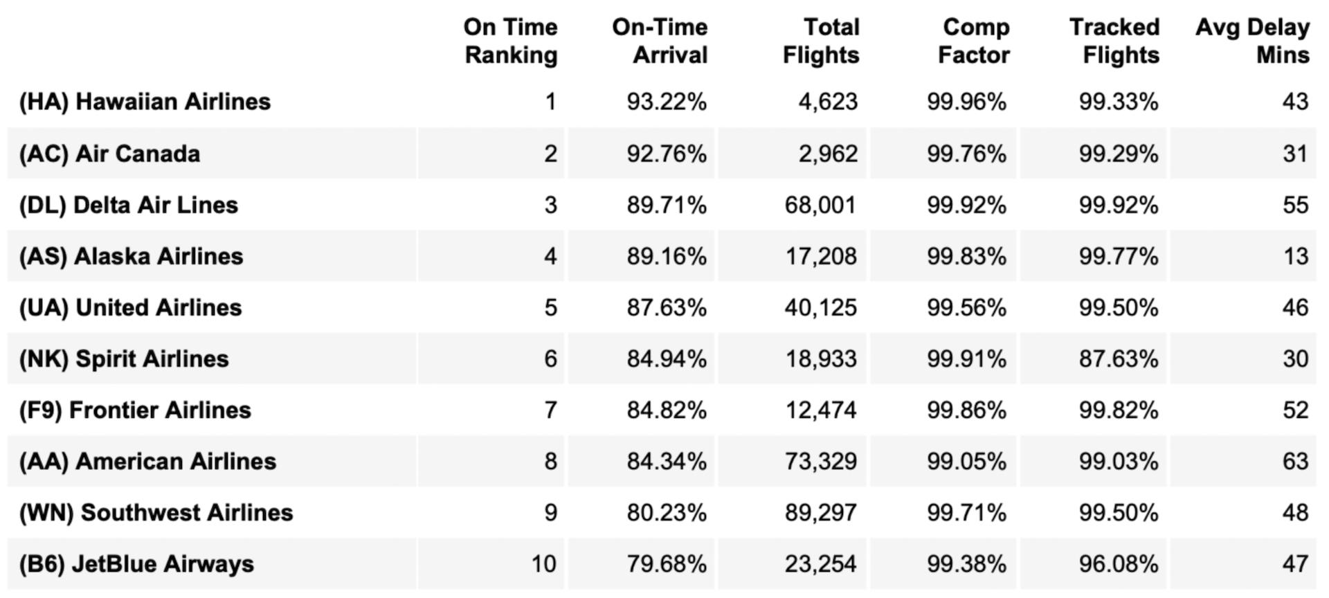 Las aerolíneas más puntuales en USA: ¿American, Delta, United?