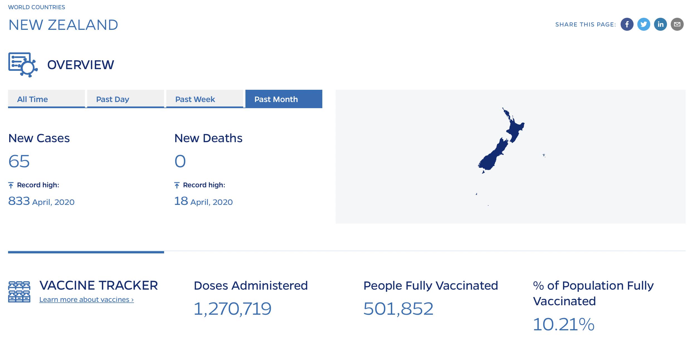 ¿Cuántas personas vacunadas hay hoy en el mundo? País por país