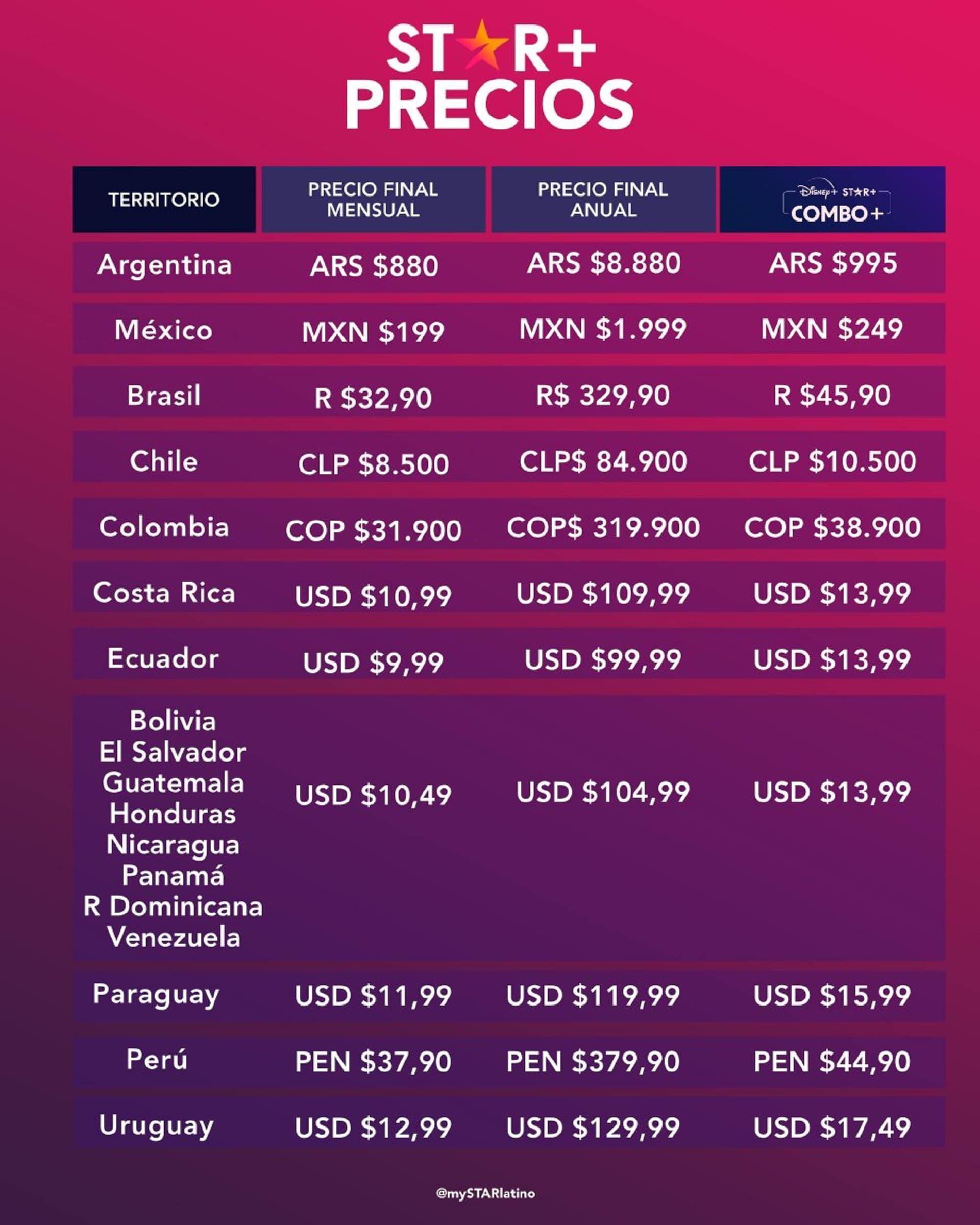 Los precios de Star Plus en toda Latinoamérica desde el 31 de agosto